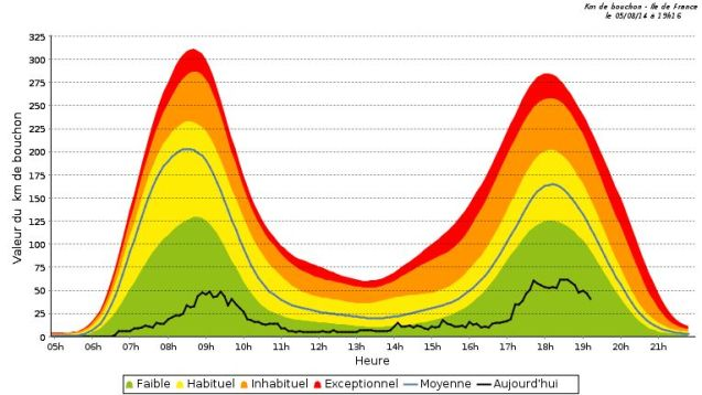 Despite summer road works on the A14 in the west and A86 ring in the south east, August is still the best time to drive through Paris. The locals might not decamp to the South of France for the entire month as much as they used to but this graph shows Tuesday's normal usual traffic levels (yellow band) against actual traffic levels (black line). Average speed increases from its usual 38kmh to 52kmh on the Peripherique inner ring road while delays due to jams reduce to less than a quarter of what drivers can expect on a regular day.