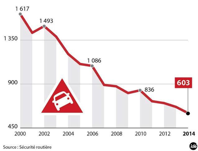 summer road deaths france