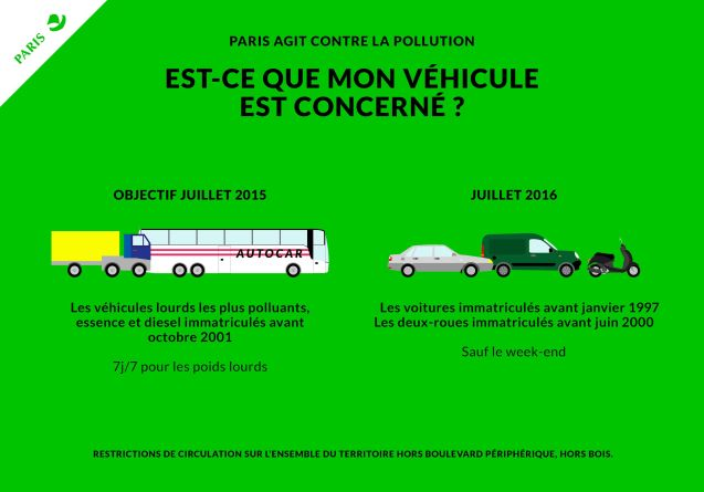 The thoroughly previewed vehicle restrictions to prevent a re-run of the 'Paris Pollution ''Crisis'' were presented to the Conseil de Paris this morning by Mayor Anne Hidalgo. Measures now confirmed include progressive bans on vehicles based on new emissions classes. From 1 July this year coaches and trucks first registered before October 2001 (1 star) will be barred from entering the area inside the Boulevard Peripherqiue during the day and at the weekends. As of the same date in 2016, cars first registered before January 1997 – and bikes before June 2000 – will be excluded. At the same time, 'ultra-low emission routes' could be established across the city. From 2017 older vehicles will be gradually banned – and the low emission zone potentially widened – such that by 2020, only heavy vehicles registered after October 2009, cars after January 2011 and bikes after June 2015 will be allowed. There is also €1.7bn in incentives available to persuade businesses and individuals to switch to cleaner vehicles.